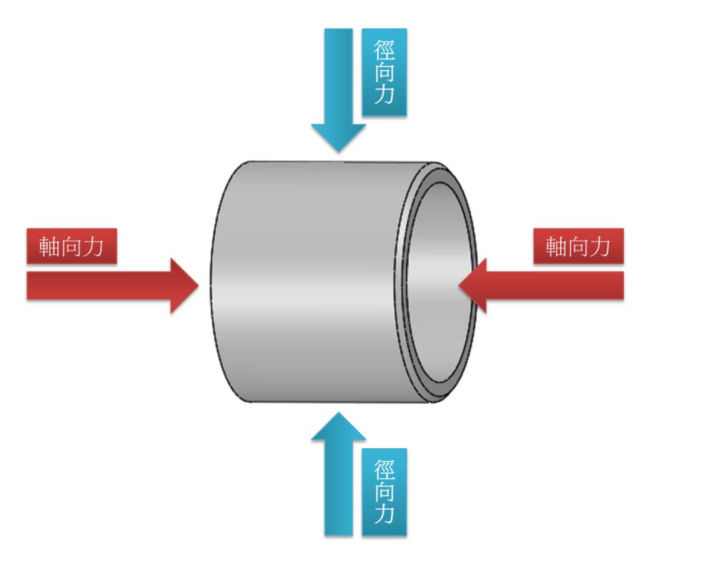 軸向力-徑向力-什麼是軸承-謙淳